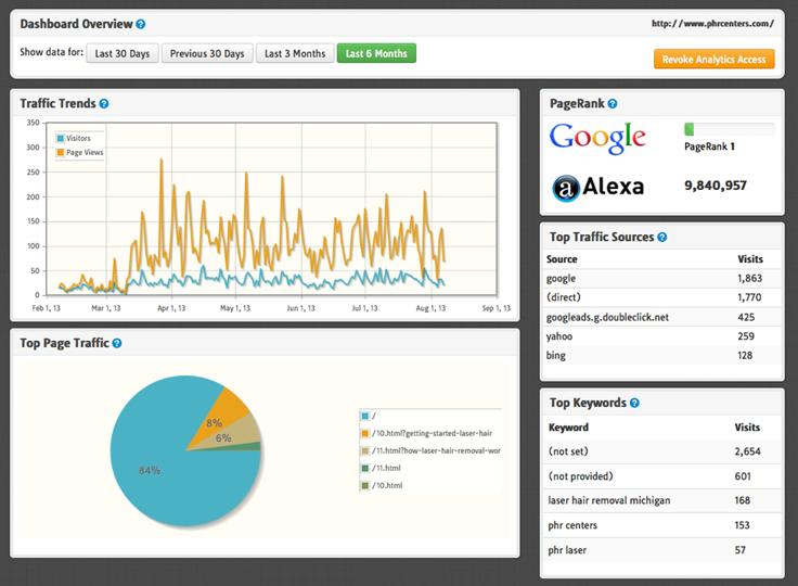 Local Service SEO links up Google Analytics Report